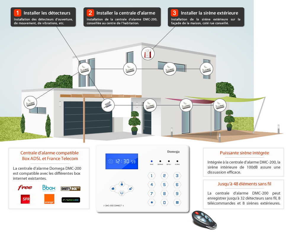 Comment installer son syst me d 39 alarme sans fil domega for Alarme domotique maison
